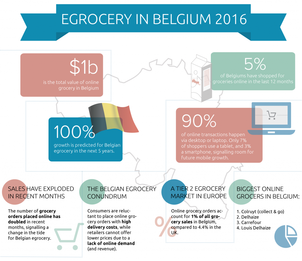 Infographic: The State of Online Grocery in Belgium | Syndy