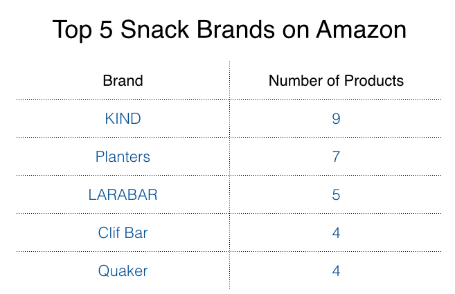 Syndy Top 5 Snack Brands on Amazon