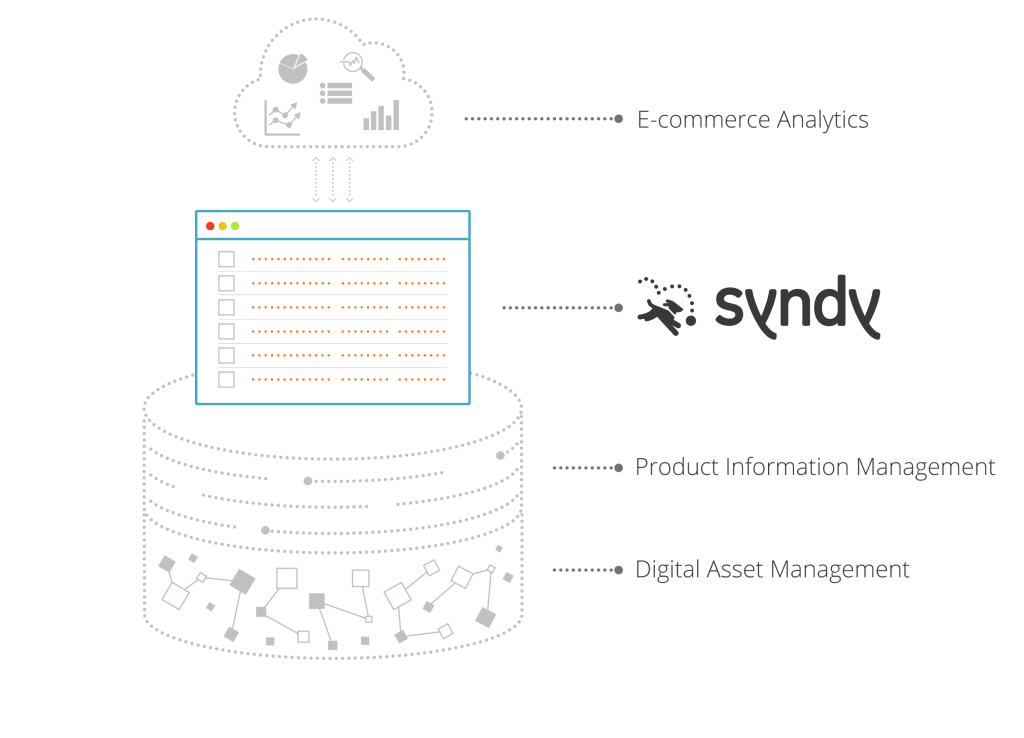 A diagram showing where Syndy sits in the e-commerce content management, distribution and analytics ecosystem